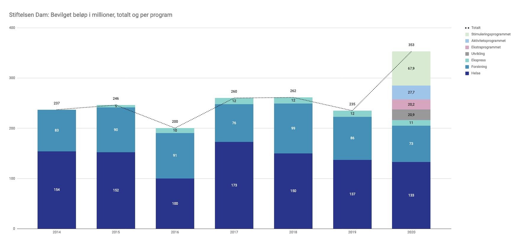 Graf som viser innvilgelser per år i millioner kroner i Stiftelsen Dam, i perioden 2014-2020.