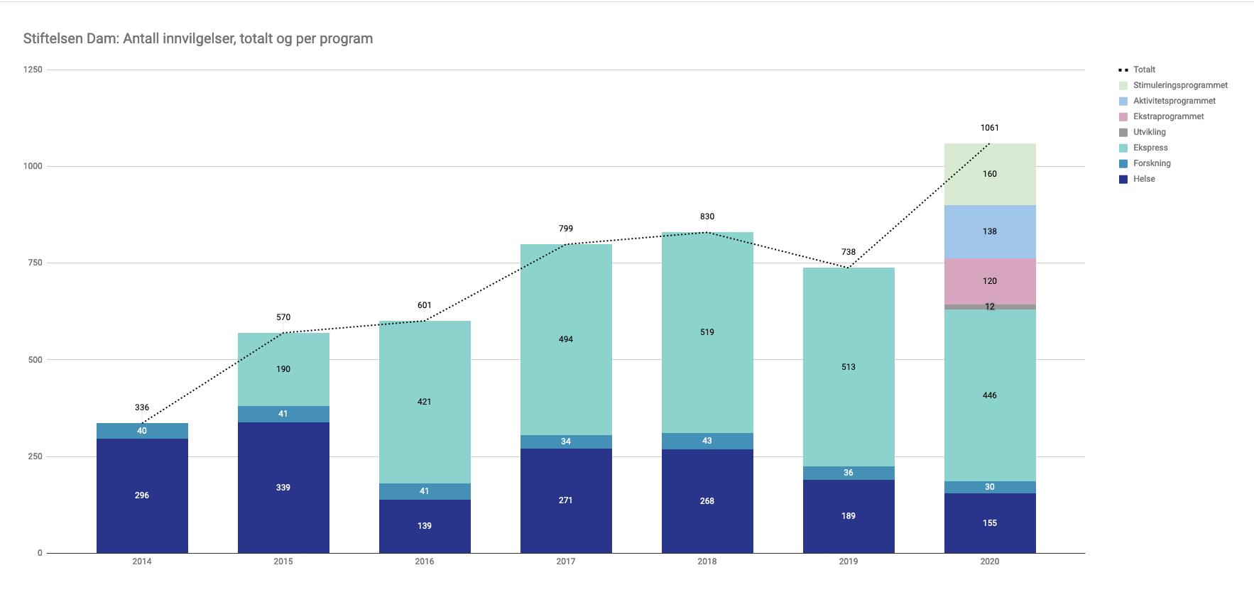 Graf som viser antall innvilgelser i Stiftelsen Dam fra 2014-2020.