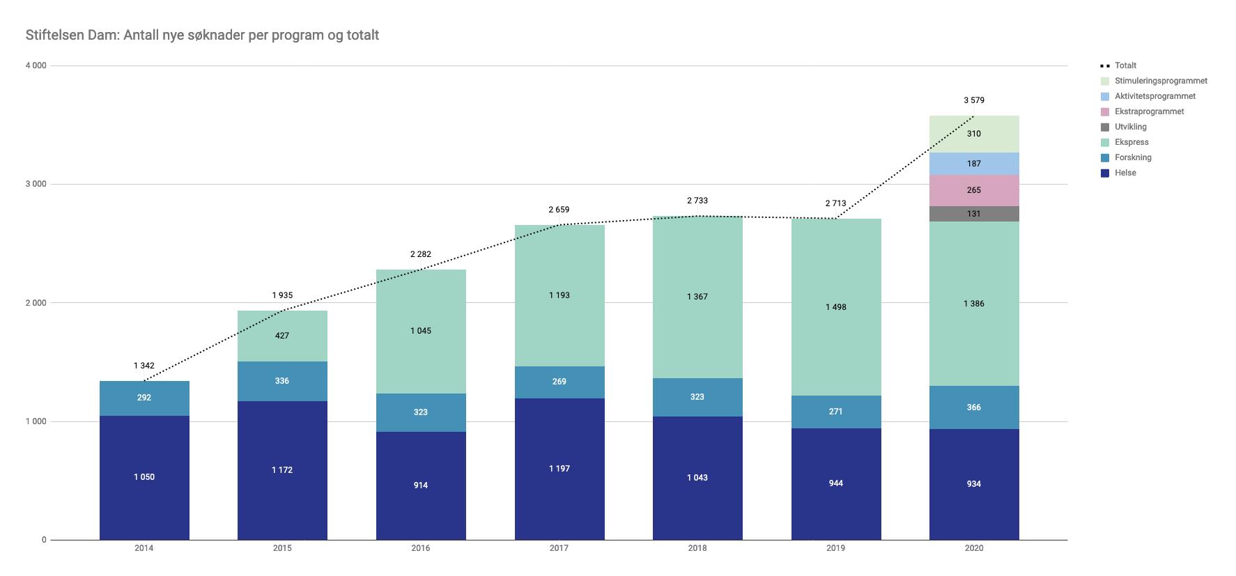 Graf som viser antall søknader Stiftelsen Dam mottok per år i perioden 2014-2020.